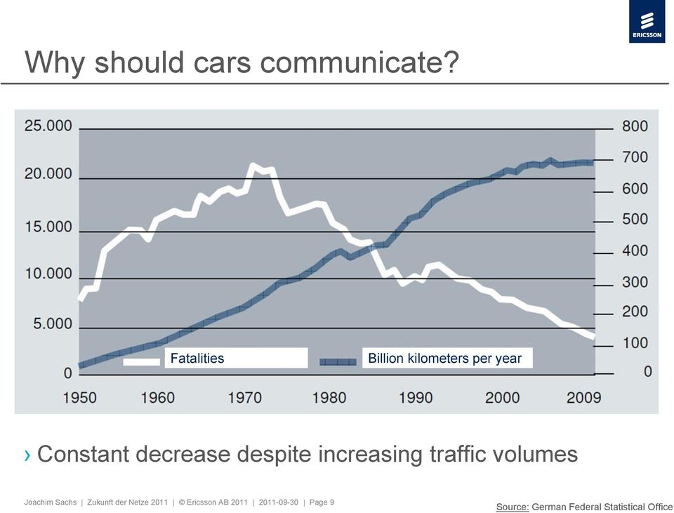 despite increasing traffic volumes Joachim Sachs Zukunft