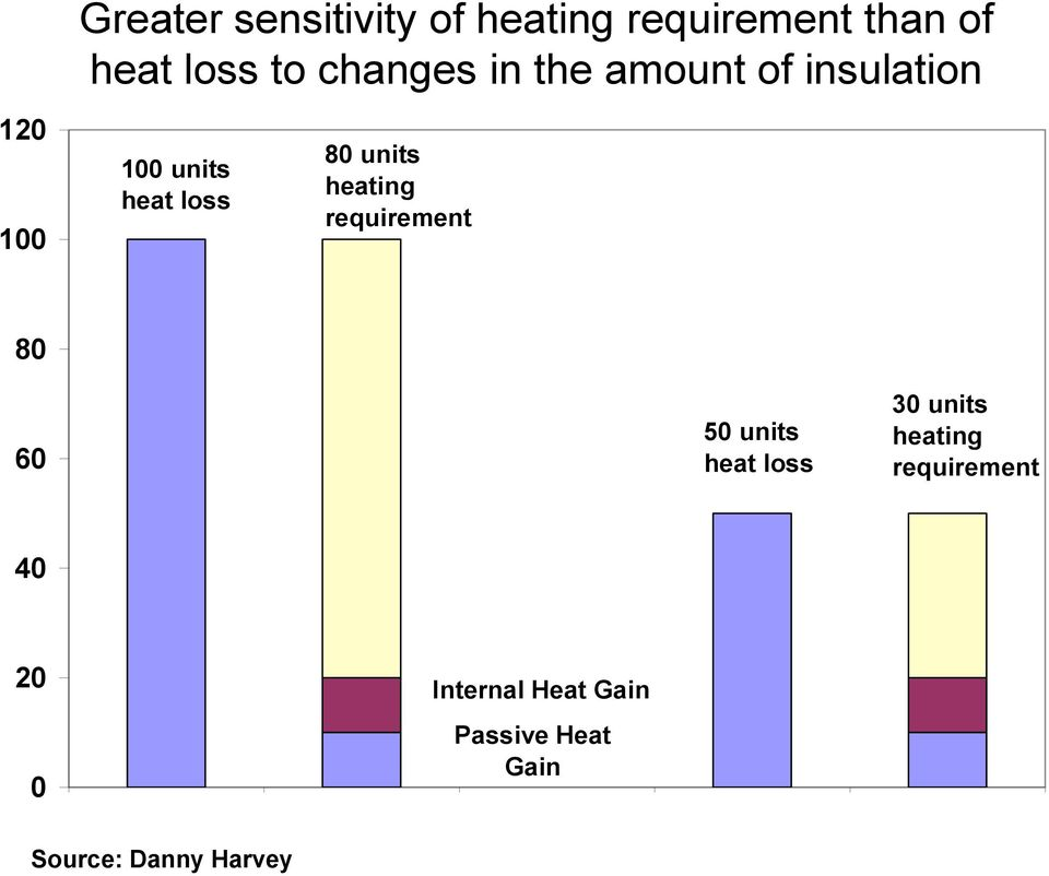 heating requirement 80 60 50 units heat loss 30 units heating