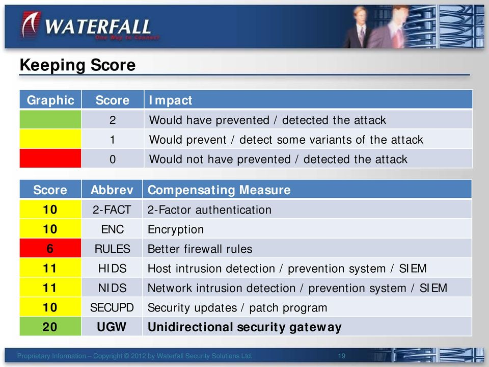 firewall rules 11 Host intrusion detection / prevention system / SIEM 11 Network intrusion detection / prevention system / SIEM 10