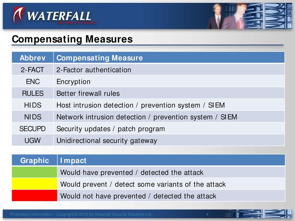 program Unidirectional security gateway Impact Would have prevented / detected the attack Would prevent / detect some variants