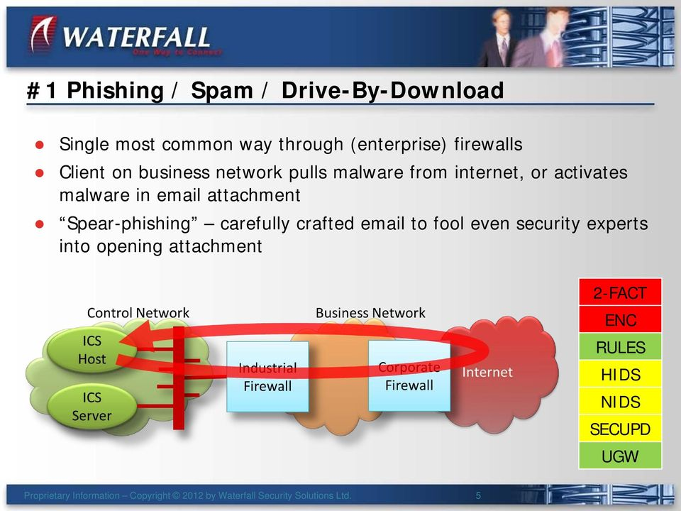 email attachment Spear-phishing carefully crafted email to fool even security experts