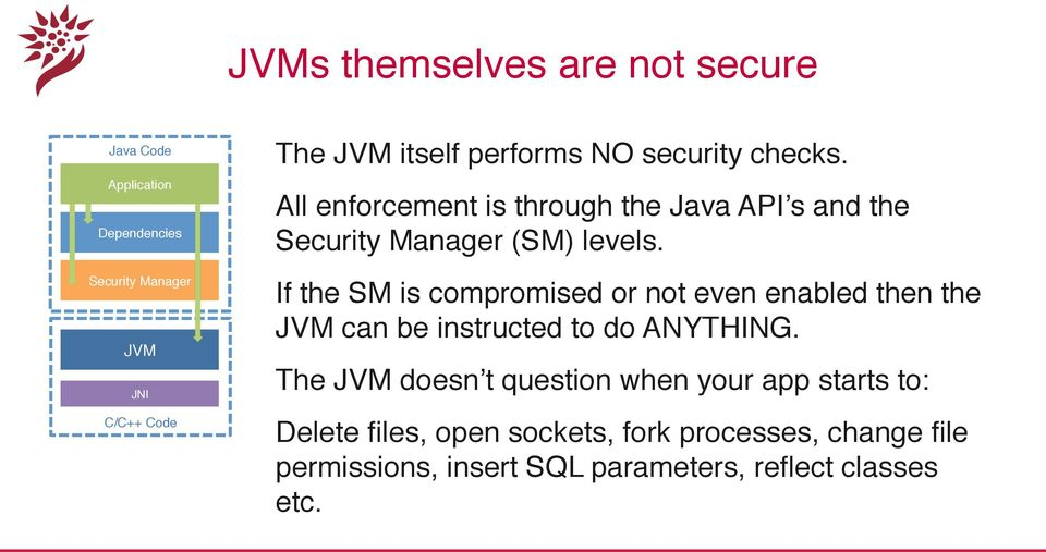 """ If the SM is compromised or not even enabled then the JVM can be instructed to do ANYTHING."