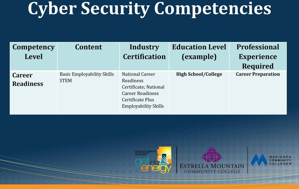 Certificate; National Career Readiness Certificate Plus Employability Skills