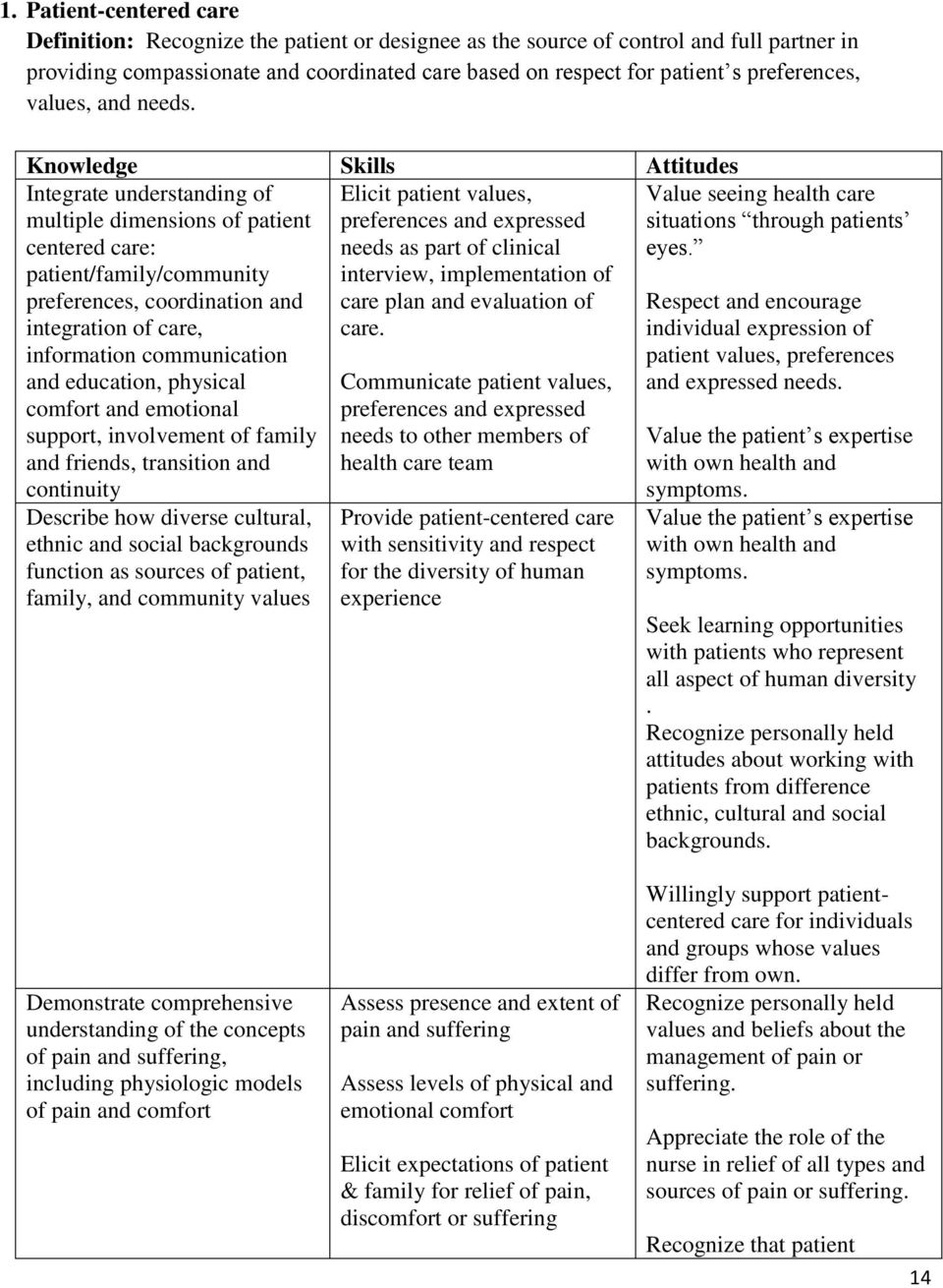 Knowledge Skills Attitudes Integrate understanding of multiple dimensions of patient centered care: patient/family/community preferences, coordination and integration of care, information