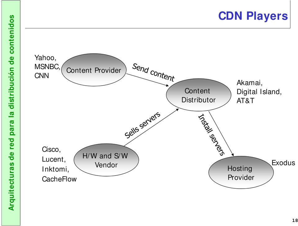 Vendor Content Distributor CDN Players