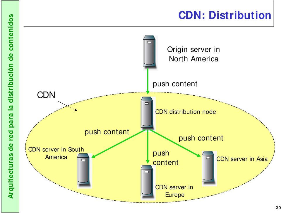 in North America push content CDN distribution