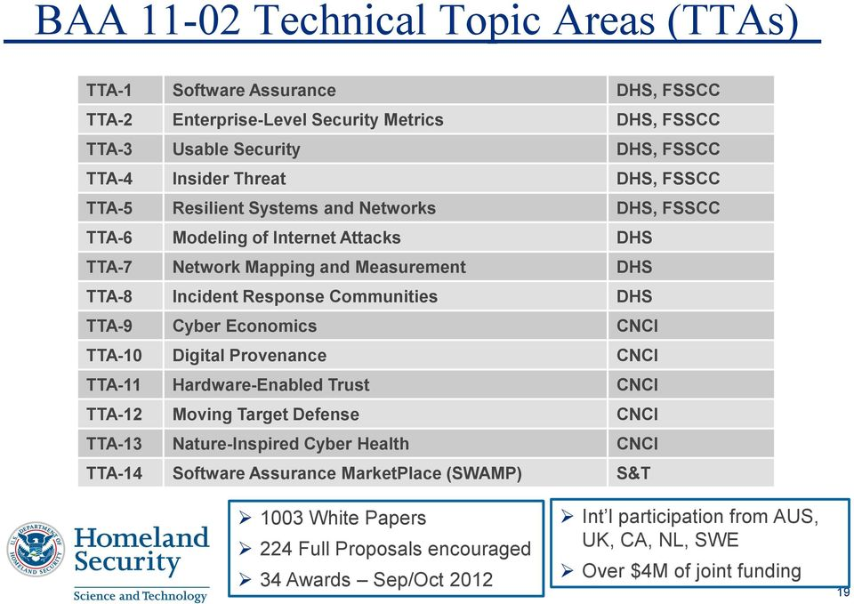 TTA-9 Cyber Economics CNCI TTA-10 Digital Provenance CNCI TTA-11 Hardware-Enabled Trust CNCI TTA-12 Moving Target Defense CNCI TTA-13 Nature-Inspired Cyber Health CNCI TTA-14