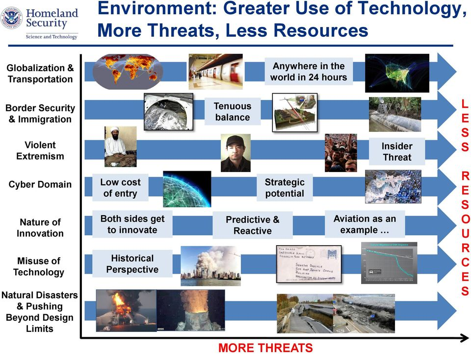 Innovation Misuse of Technology Natural Disasters & Pushing Beyond Design Limits Low cost of entry Both sides get to