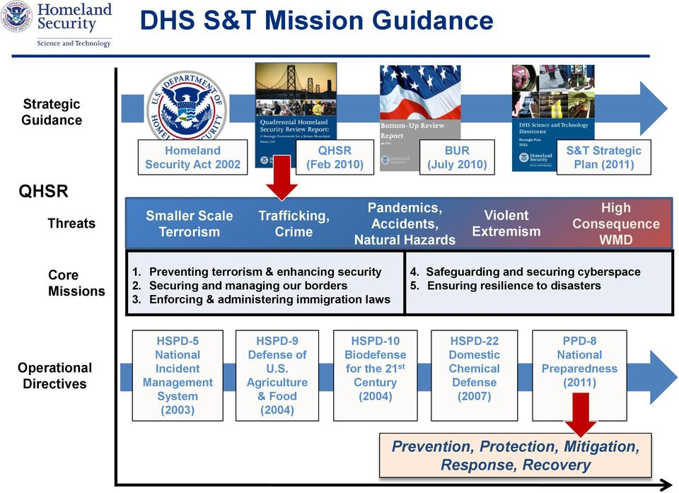 Enforcing & administering immigration laws 4. Safeguarding and securing cyberspace 5.