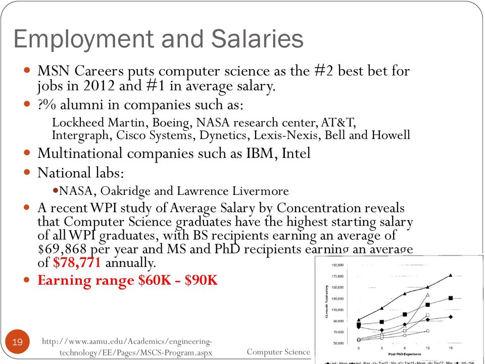 Multinational companies such as IBM, Intel National labs: NASA, Oakridge and Lawrence Livermore A recent WPI study of Average Salary by Concentration reveals that