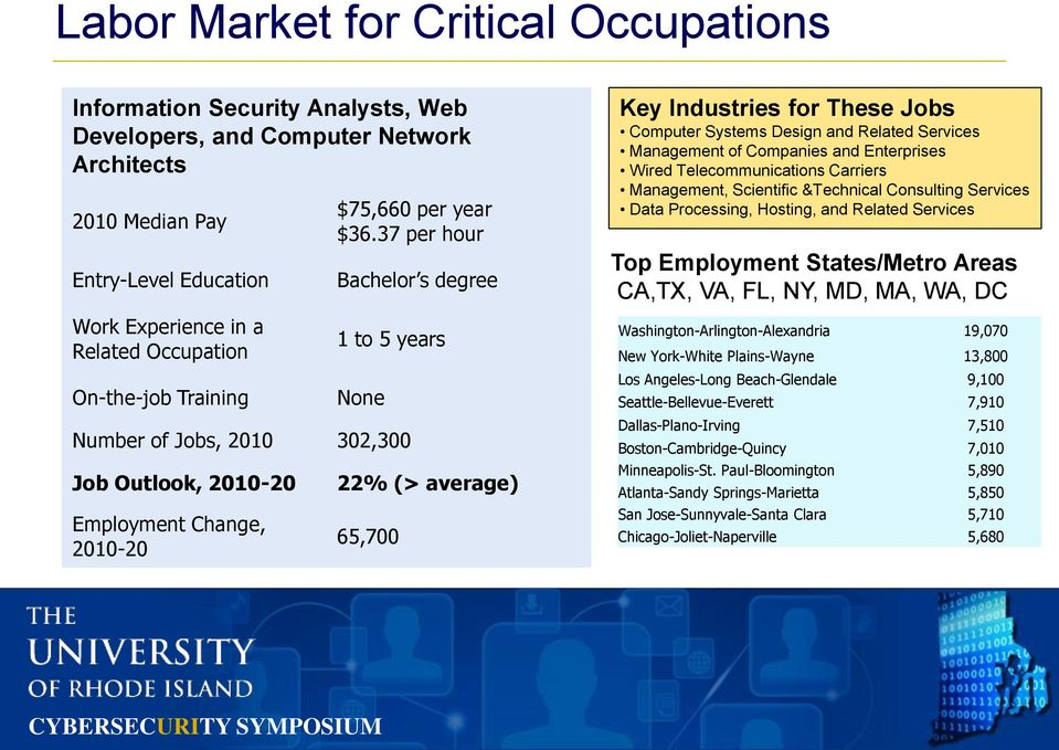 37 per hour Bachelor s degree 1 to 5 years None Number of Jobs, 2010 302,300 Job Outlook, 2010-20 Employment Change, 2010-20 22% (> average) 65,700 Key Industries for These Jobs Computer Systems