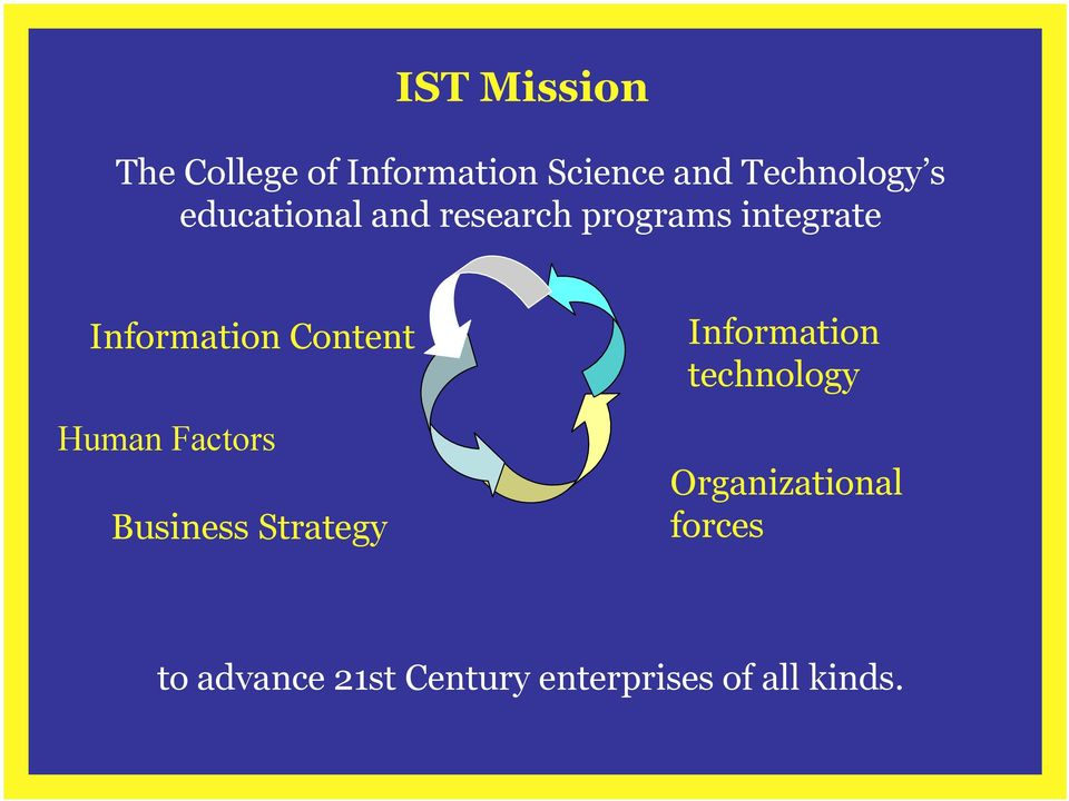 Human Factors Business Strategy Information technology