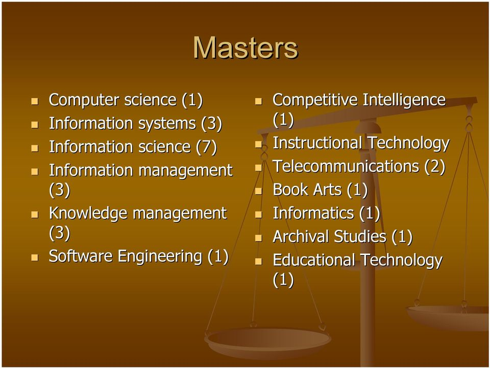 Competitive Intelligence (1) Instructional Technology Telecommunications (2)