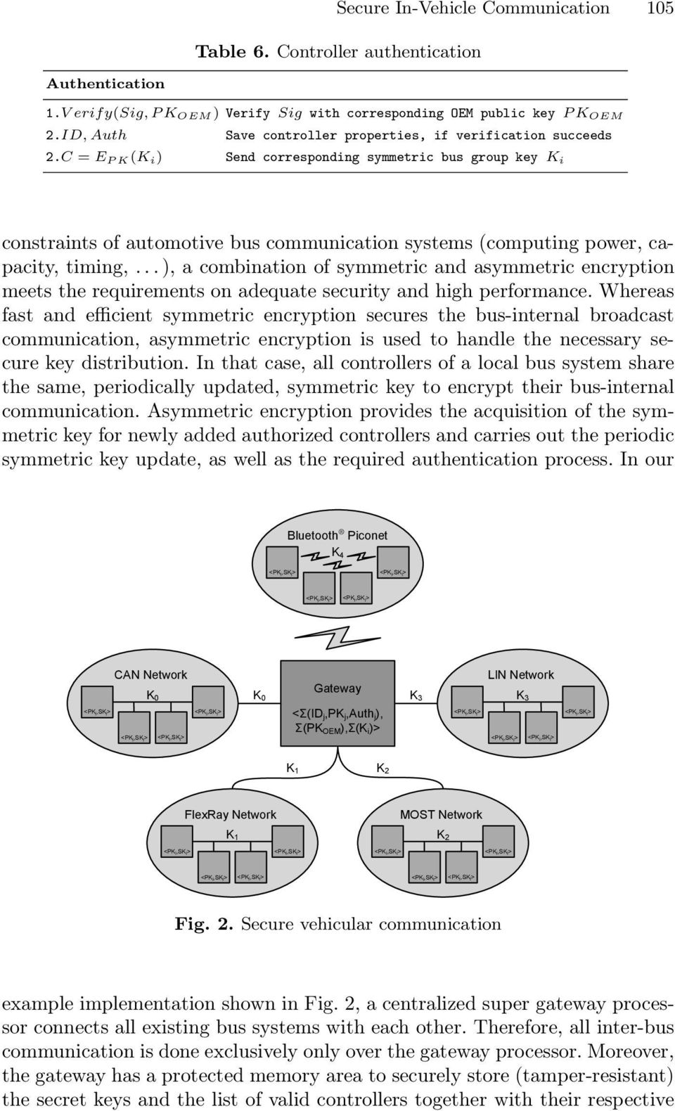 C = E PK(K i) Send corresponding symmetric bus group key K i constraints of automotive bus communication systems (computing power, capacity, timing,.