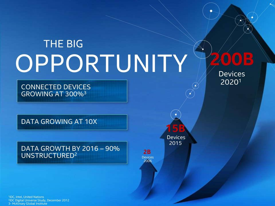 UNSTRUCTURED 2 2B Devices 2006 15B Devices 2015 1 IDC, Intel,