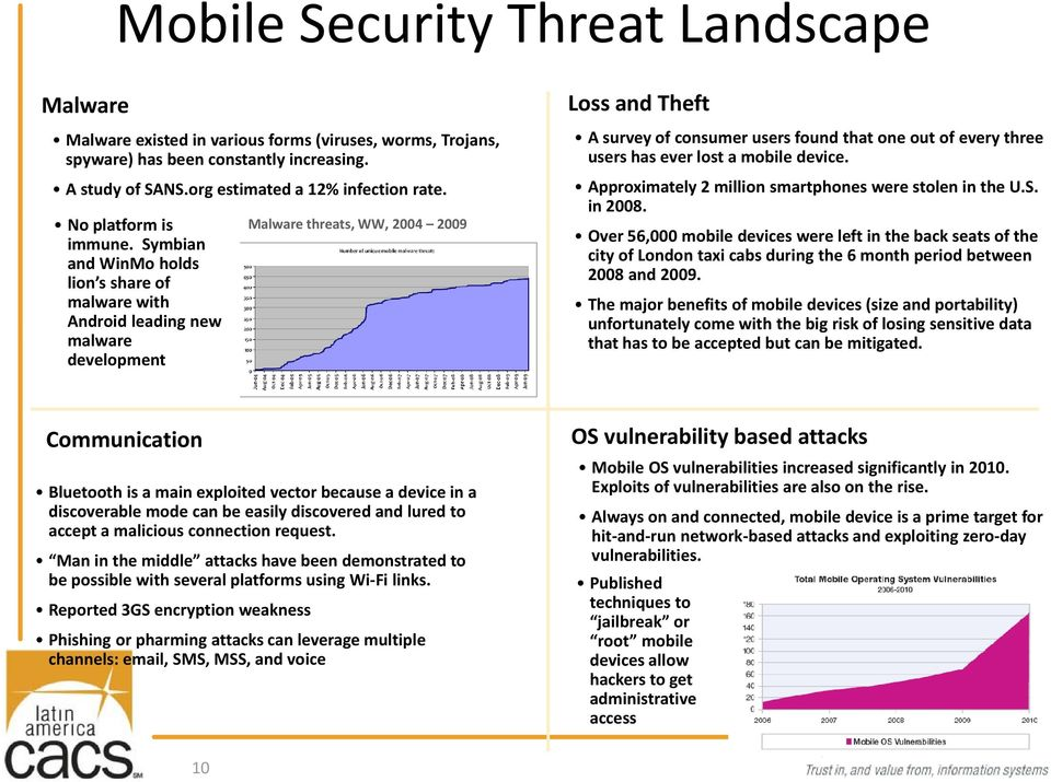 Symbian and WinMo holds lion s share of malware with Android leading new malware development Malware threats, WW, 2004 2009 Lossand Theft A survey of consumer users found that one out of every three