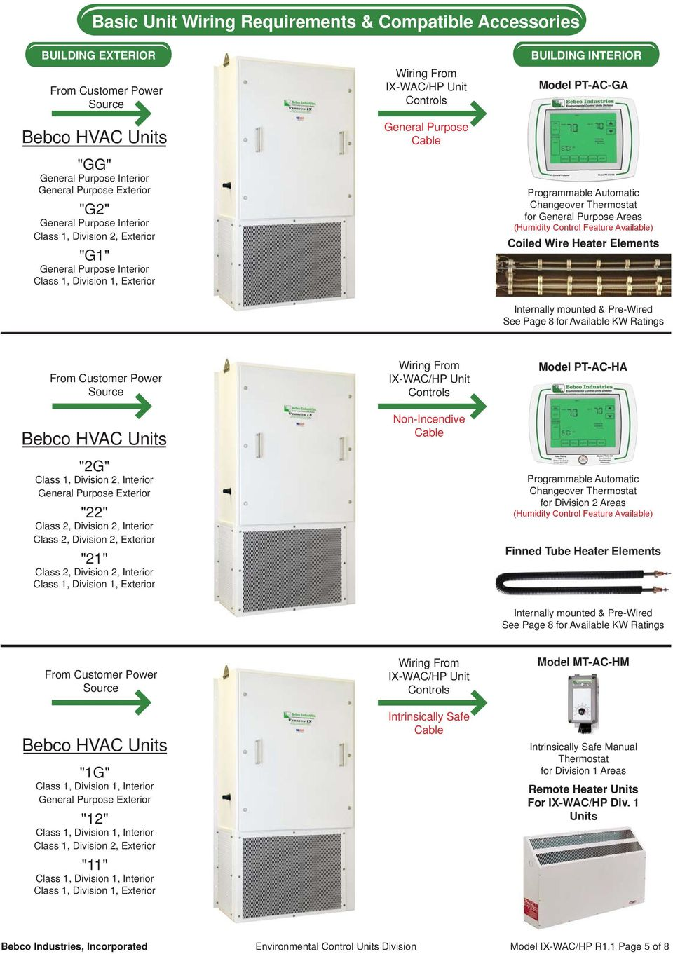 Model Ix Wac Hp Air Conditioners Heat Pumps For Highly Corrosive General Thermostat Wiring Programmable Automatic Changeover Purpose Areas Humidity Control Feature Available Coiled Wire