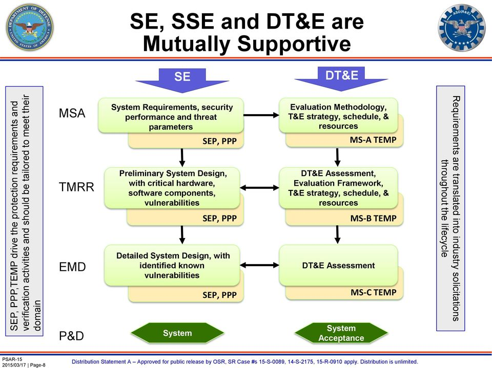 System Design, with identified known vulnerabilities SEP, PPP Evaluation Methodology, T&E strategy, schedule, & resources MS-A TEMP DT&E Assessment, Evaluation Framework, T&E