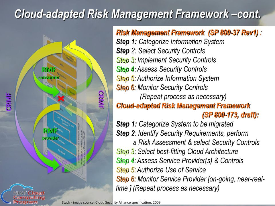 Security Controls Step 5: Authorize Information System Step 6: Monitor Security Controls (Repeat process as necessary) Cloud-adapted Risk Management Framework (SP 800-173, draft): Step 1: Categorize