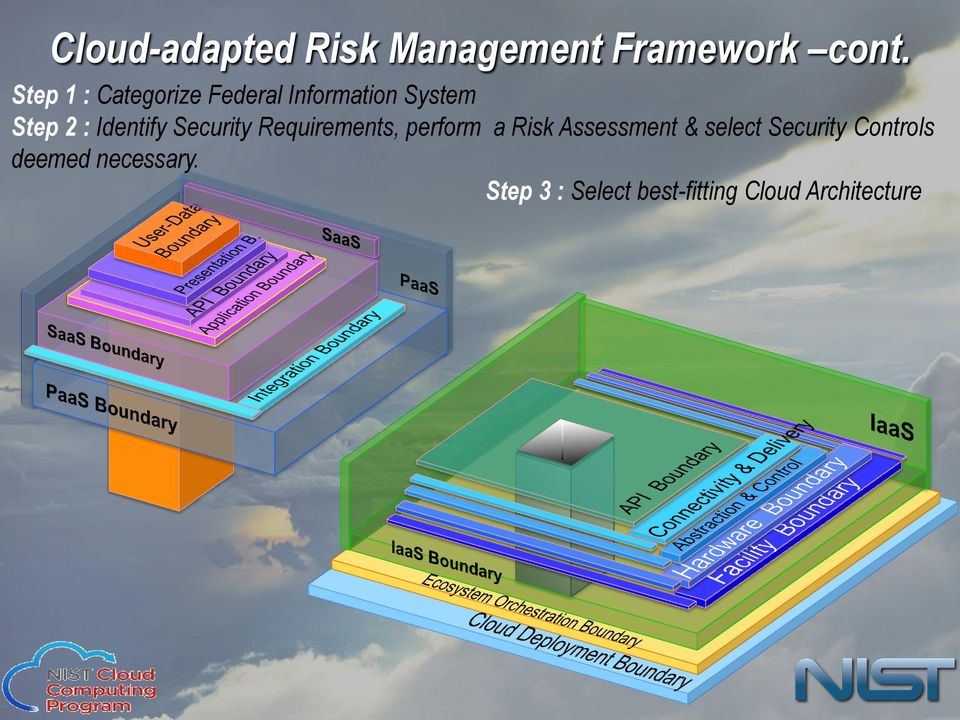 Identify Security Requirements, perform a Risk Assessment &