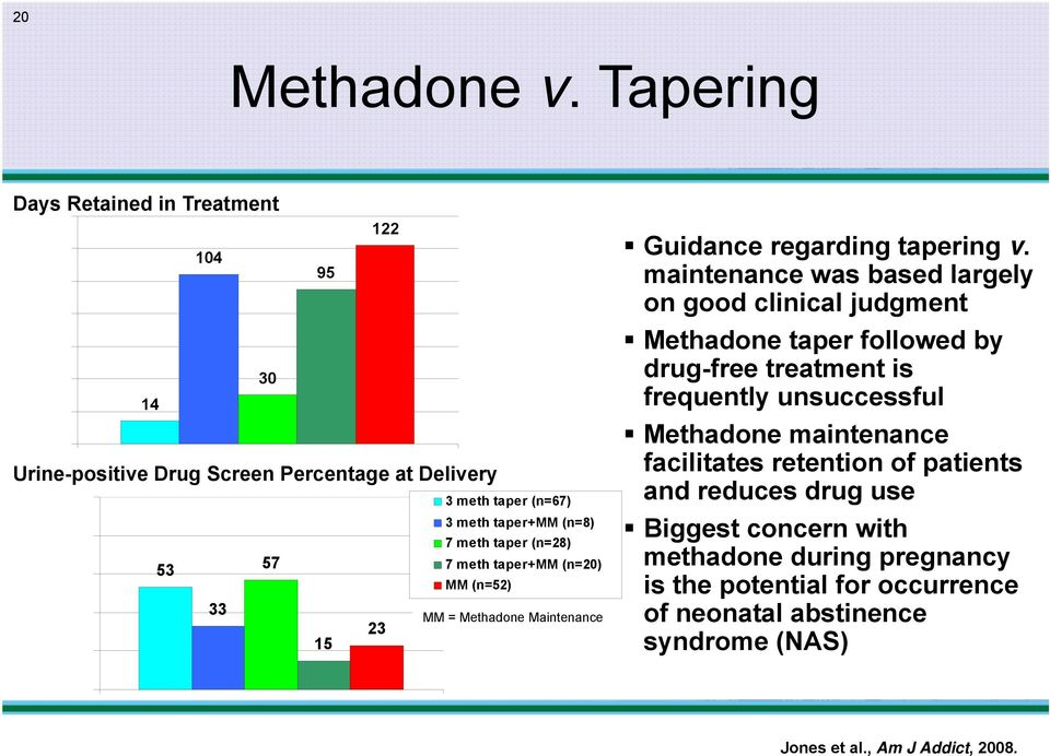Delivery 23 3 meth taper+mm (n=8) 7 meth taper (n=28) 7 meth taper+mm (n=20) MM (n=52) MM = Methadone Maintenance Guidance regarding tapering v.