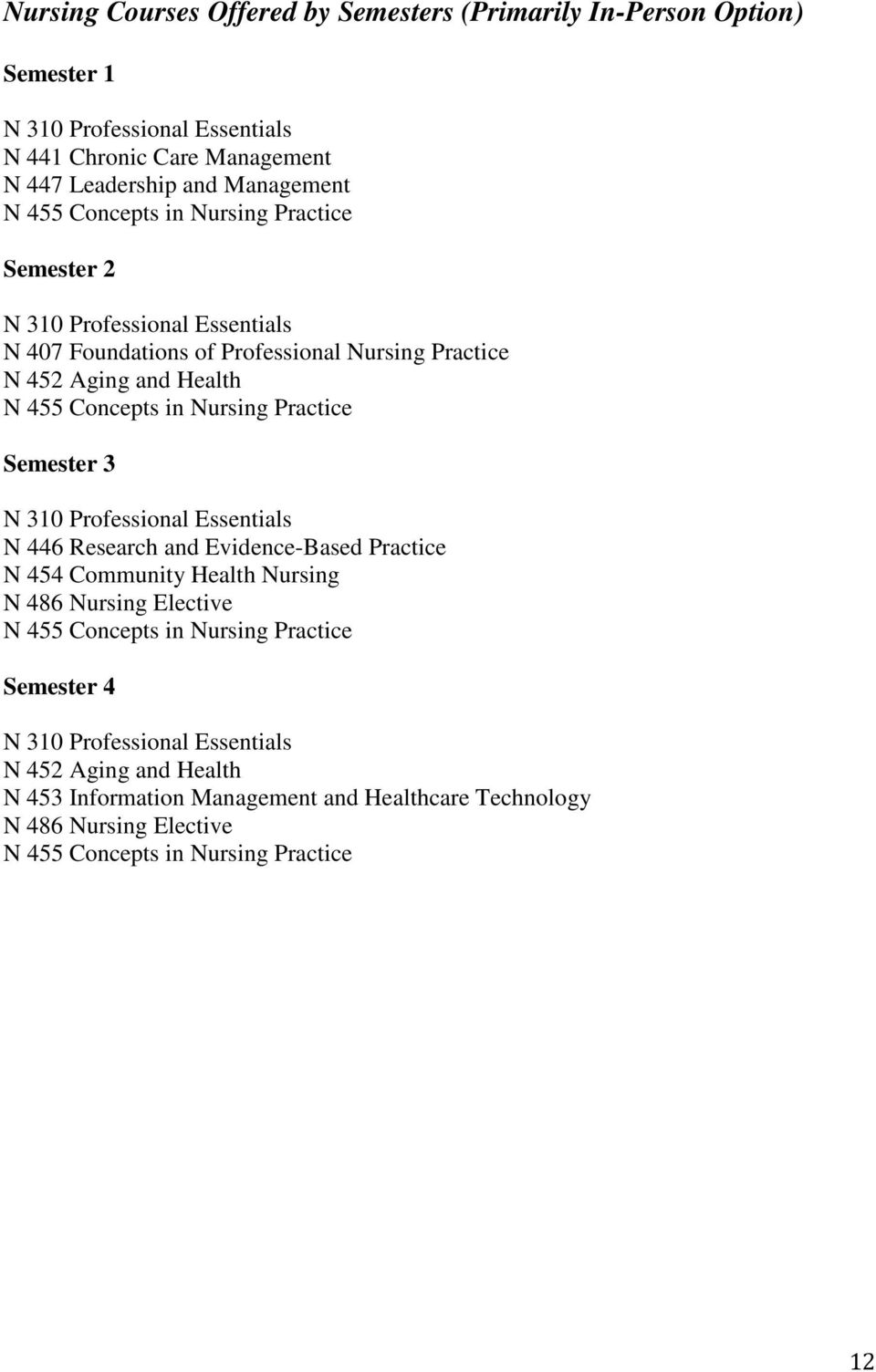 Practice Semester 3 N 310 Professional Essentials N 446 Research and Evidence-Based Practice N 454 Community Health Nursing N 486 Nursing Elective N 455 Concepts in Nursing