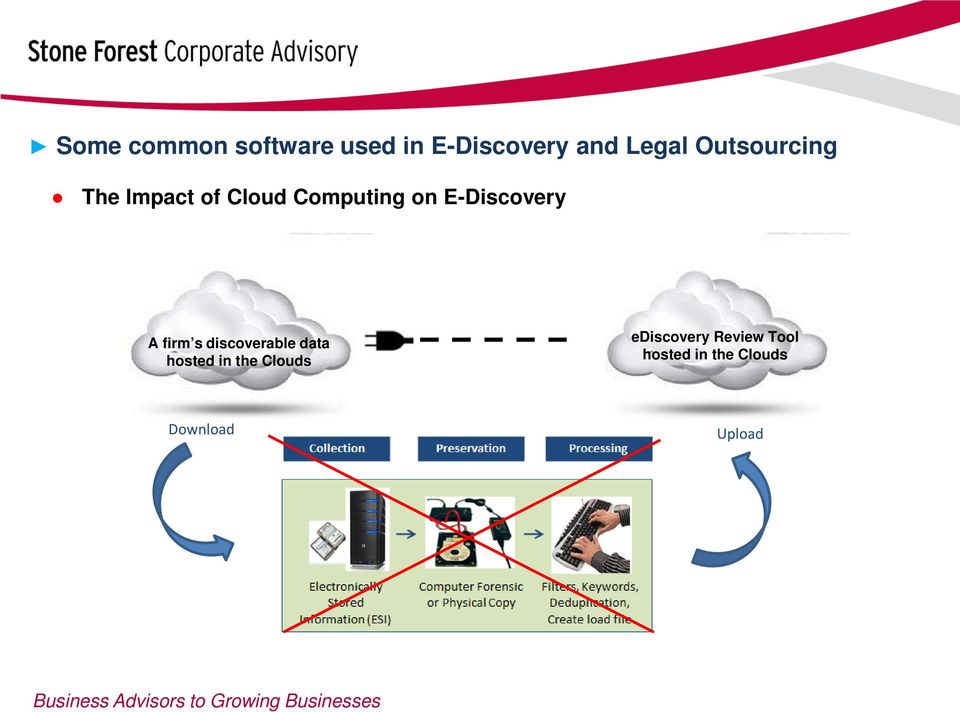 E-Discovery A firm s discoverable data hosted in the