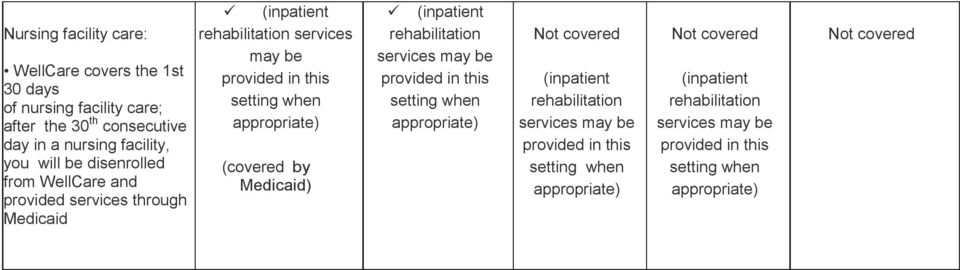 appropriate) (inpatient rehabilitation services may be provided in this setting when appropriate) Not covered (inpatient rehabilitation services