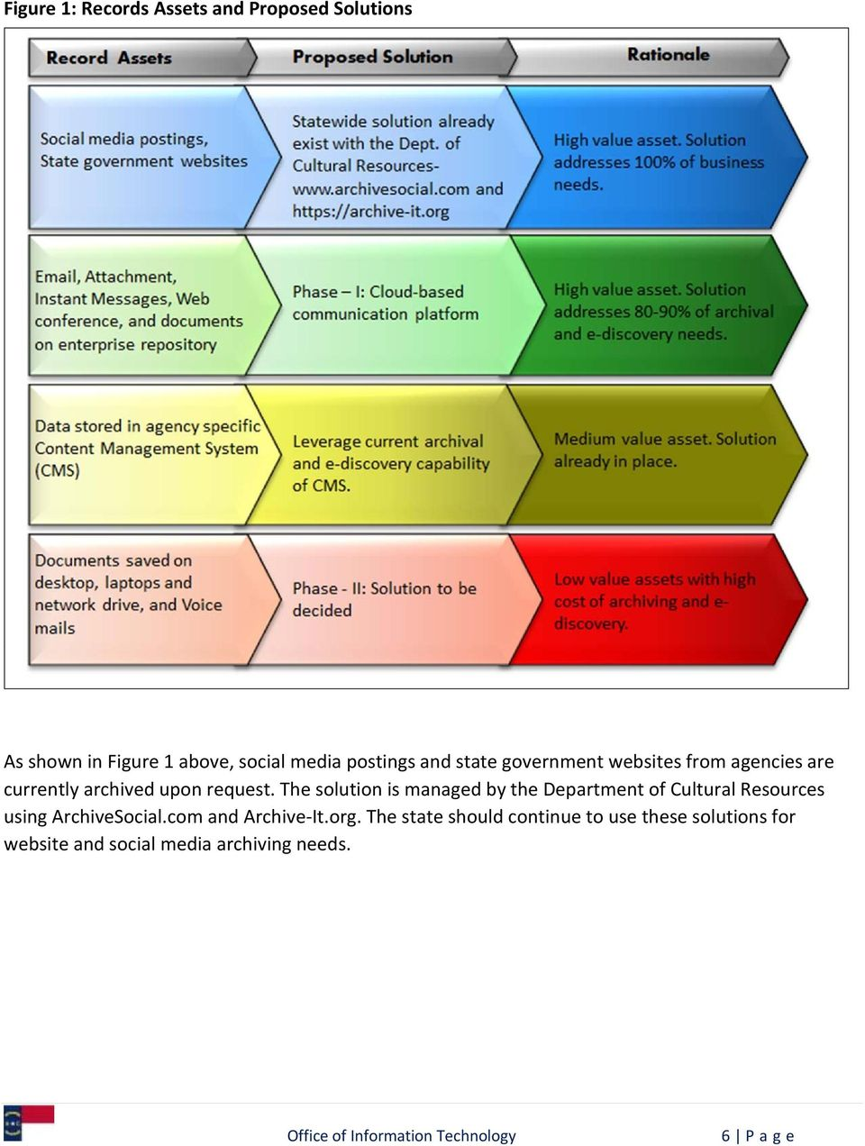As shown in Figure 1 above, social media postings and state government websites from agencies are currently archived upon request.