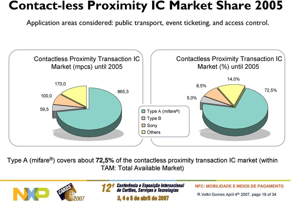 Contactless Proximity Transaction IC Market (mpcs) until 2005 Contactless Proximity Transaction IC Market (%) until 2005