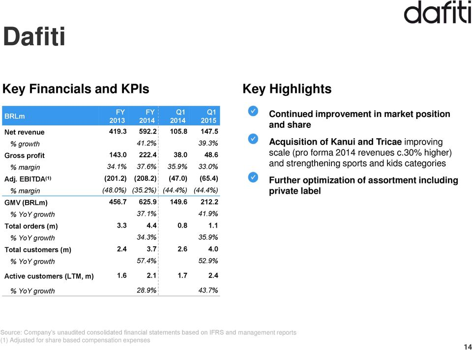 9% Total customers (m) 2.4 3.7 2.6 4.0 % YoY growth 57.4% 52.9% Continued improvement in market position and share Acquisition of Kanui and Tricae improving scale (pro forma revenues c.
