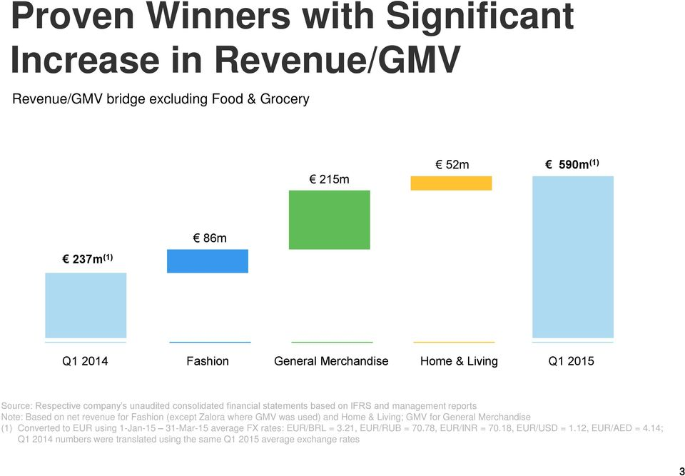 net revenue for Fashion (except Zalora where GMV was used) and Home & Living; GMV for General Merchandise (1) Converted to EUR using 1-Jan-15 31-Mar-15