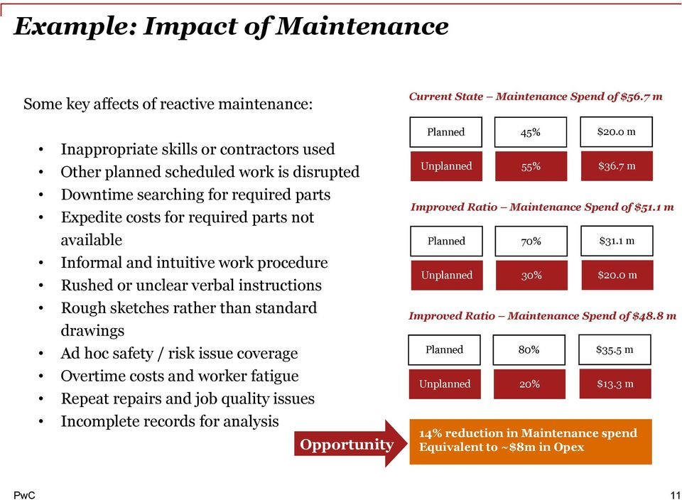 coverage Overtime costs and worker fatigue Repeat repairs and job quality issues ncomplete records for analysis Opportunity Current State Maintenance Spend of $56.7 m Planned Unplanned 45% 55% $20.