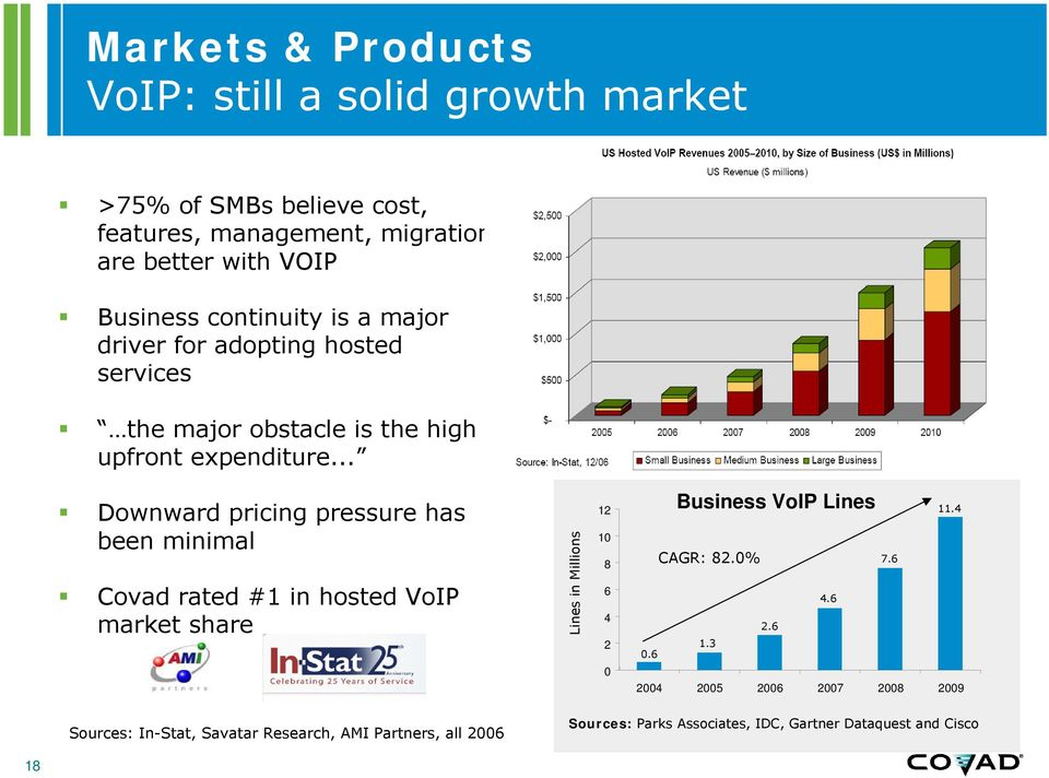 .. Downward pricing pressure has been minimal Covad rated #1 in hosted VoIP market share Lines in Millions 12 10 8 6 4 2 0 Business VoIP Lines