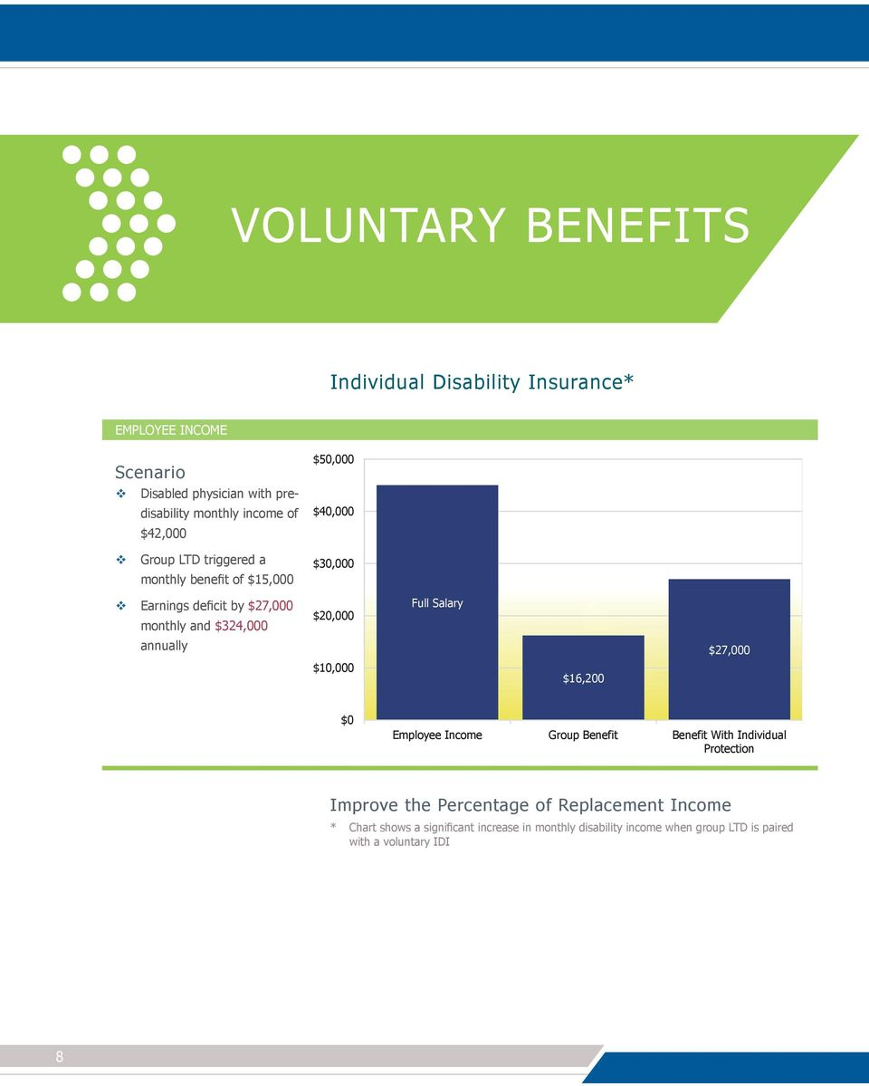$20,000 $10,000 Full Salary $16,200 $27,000 $0 Employee Income Group Benefit Benefit With Individual Protection Improve