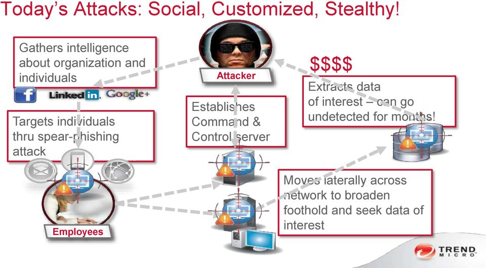 spear-phishing attack Attacker Establishes Command & Control server $$$$ Extracts