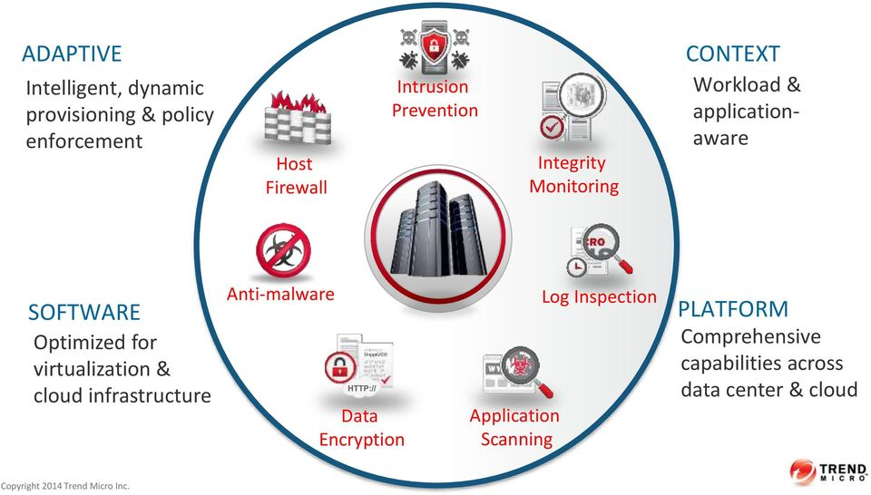 virtualization & cloud infrastructure Anti-malware Data Encryption Application Scanning Log