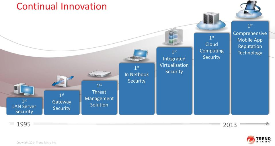 Virtualization Security 1 st Cloud Computing Security 1 st