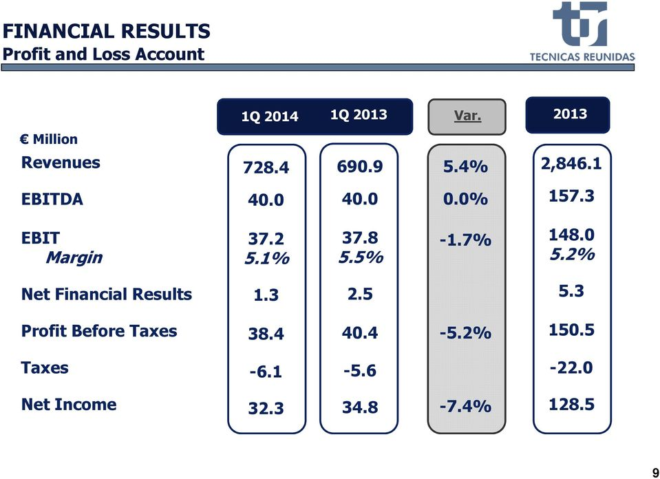 2 5.1% 37.8 5.5% -1.7% 148.0 5.2% Net Financial Results 1.3 2.5 5.
