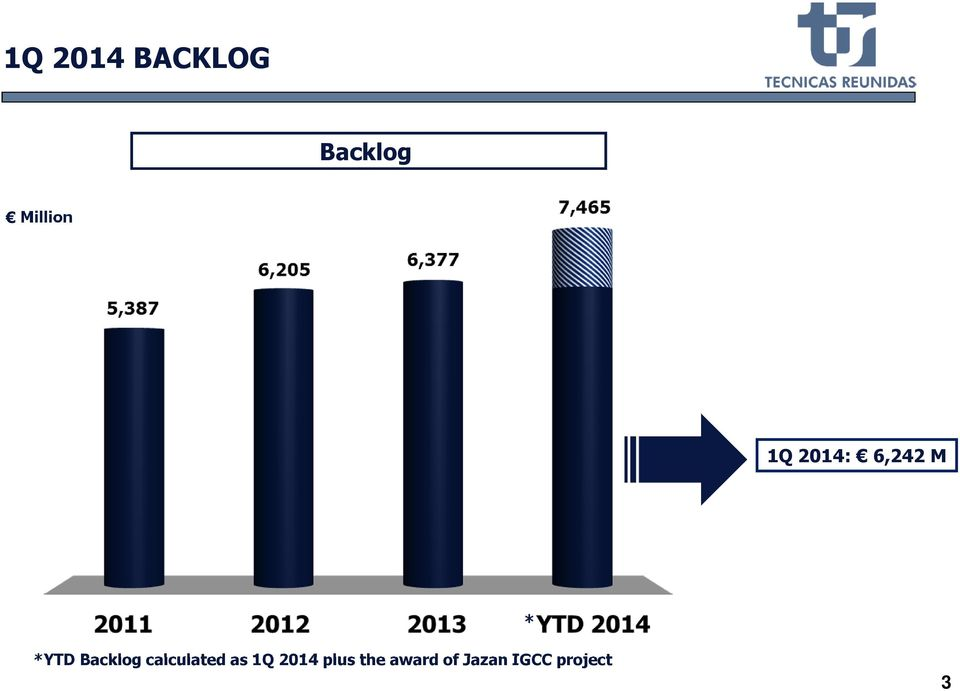 *YTD Backlog calculated as 1Q