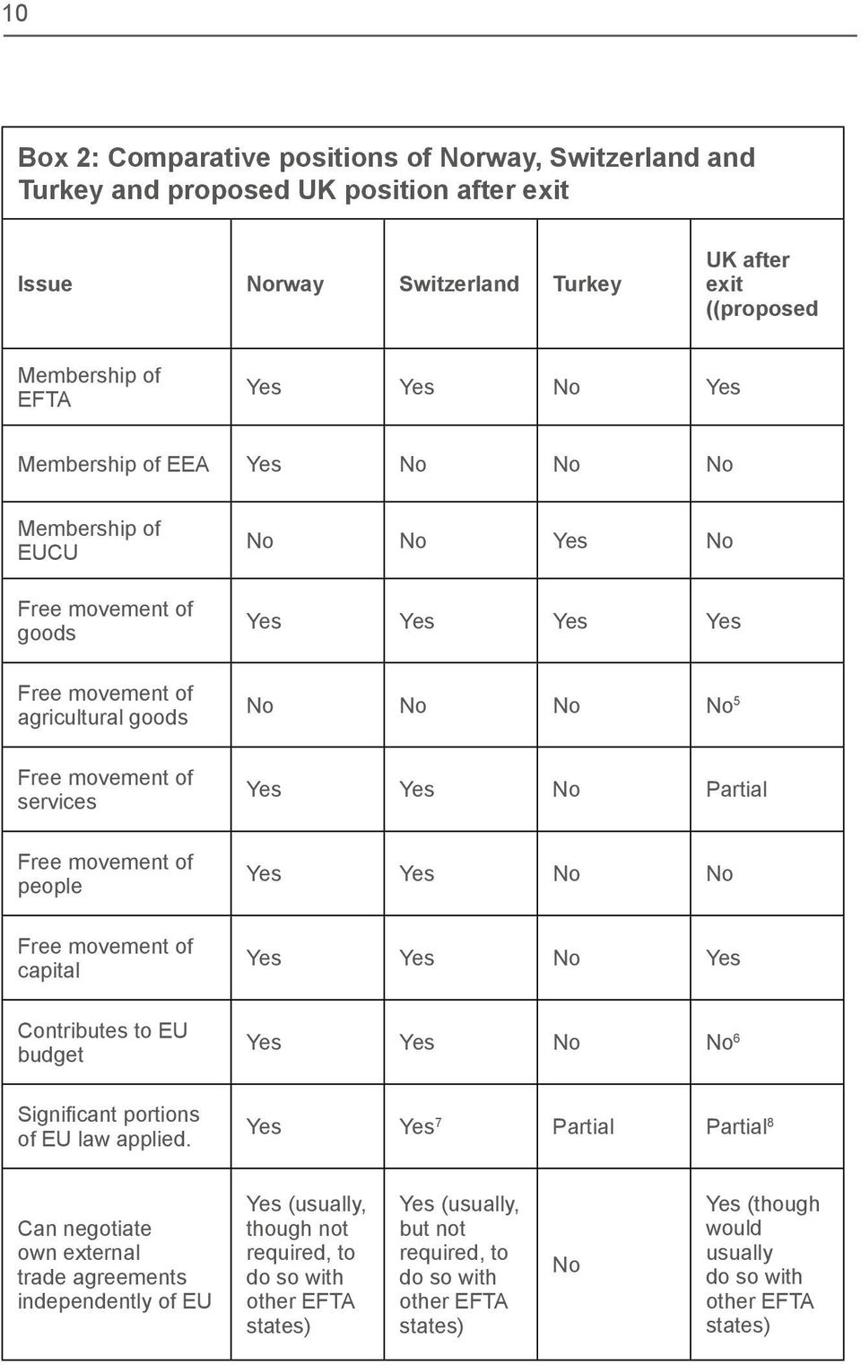 Free movement of people Yes Yes No No Free movement of capital Yes Yes No Yes Contributes to EU budget Yes Yes No No 6 Significant portions of EU law applied.