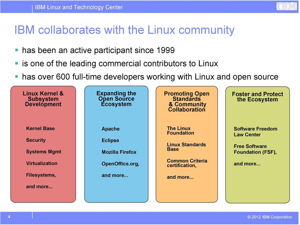 Collaboration Foster and Protect the Ecosystem Kernel Base Security Systems Mgmt Apache Eclipse Mozilla Firefox The Linux Foundation Linux Standards Base Software