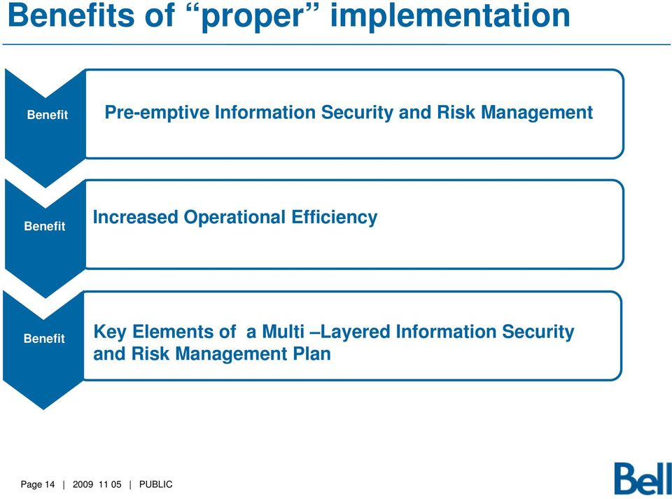 Increased Operational Efficiency Benefit Key Elements of
