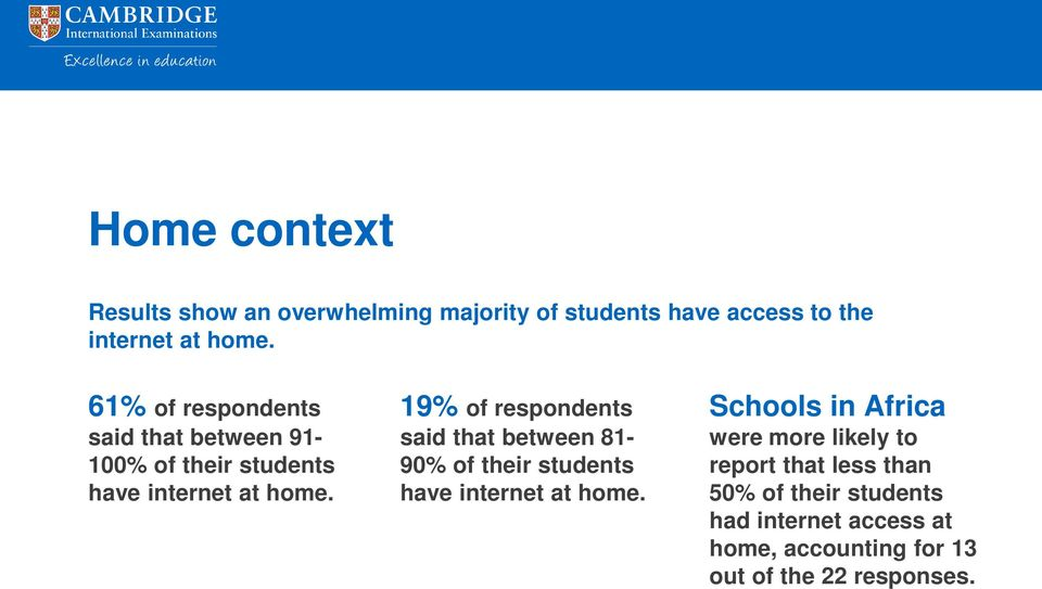 19% of respondents said that between 81-90% of their students have internet at home.