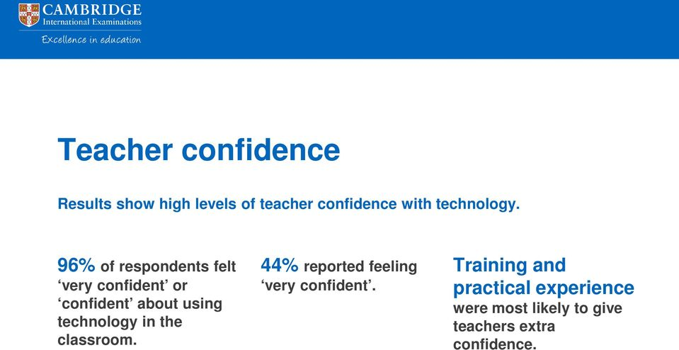96% of respondents felt very confident or confident about using technology