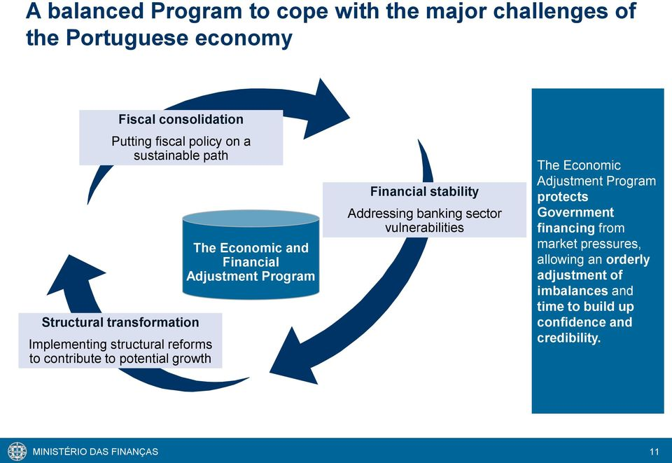Adjustment Program Financial stability Addressing banking sector vulnerabilities The Economic Adjustment Program protects Government