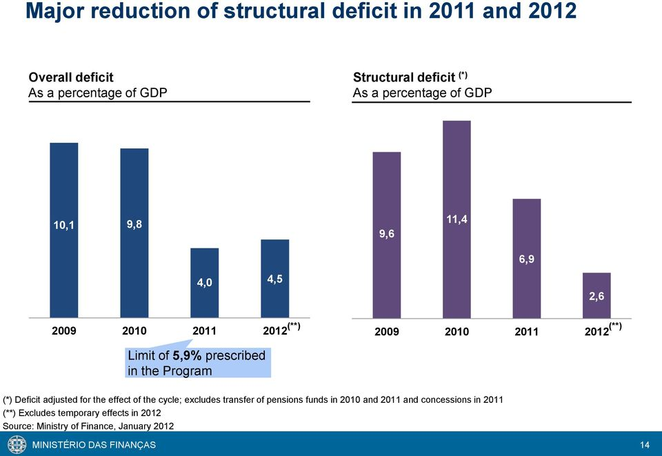 2009 2010 2011 2012 (*) Deficit adjusted for the effect of the cycle; excludes transfer of pensions funds in 2010 and 2011