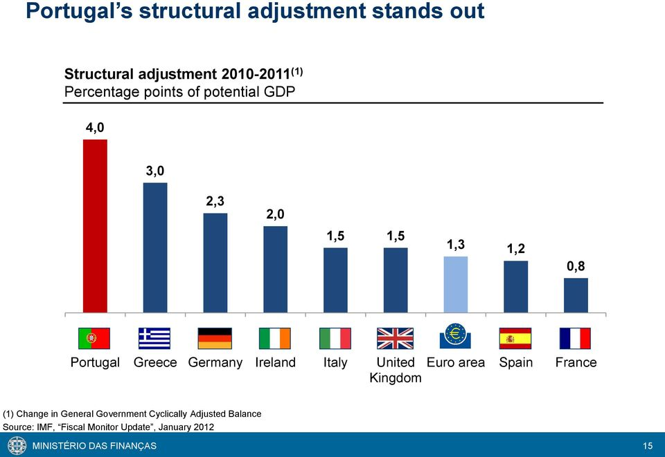 Ireland Italy United Kingdom Euro area Spain France (1) Change in General Government