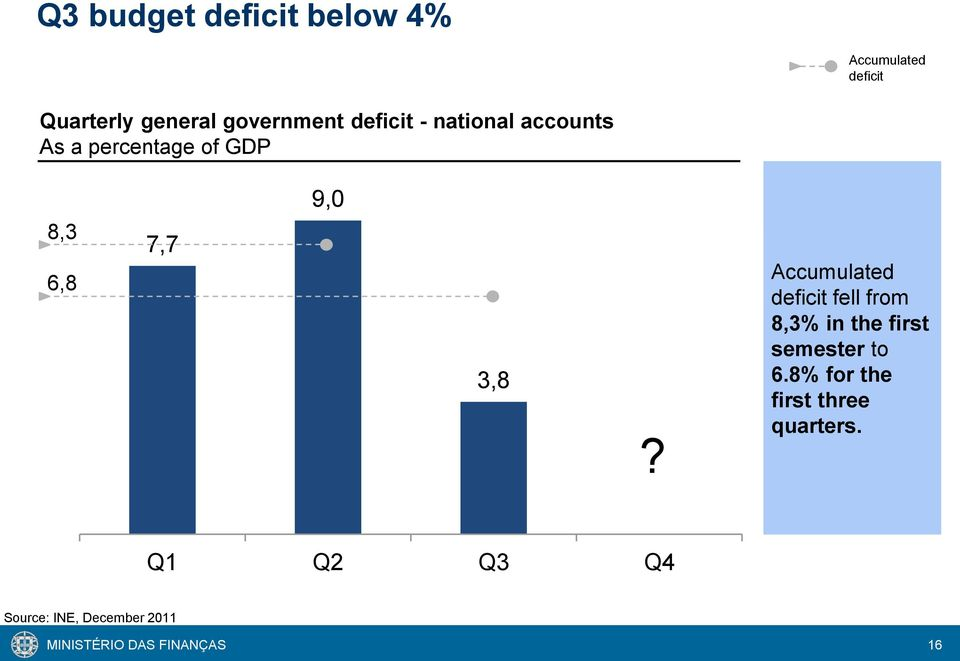 Accumulated deficit fell from 8,3% in the first semester to 6.