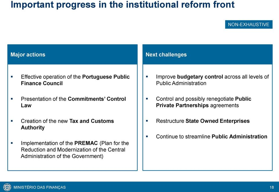 Modernization of the Central Administration of the Government) Improve budgetary control across all levels of Public Administration Control and possibly